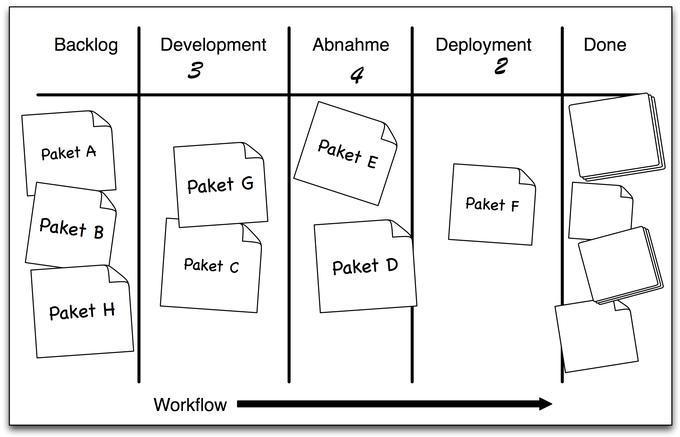 Ein Kanban-Board visualisiert die einzelnen Prozesschritte und den Status der Aufgaben.